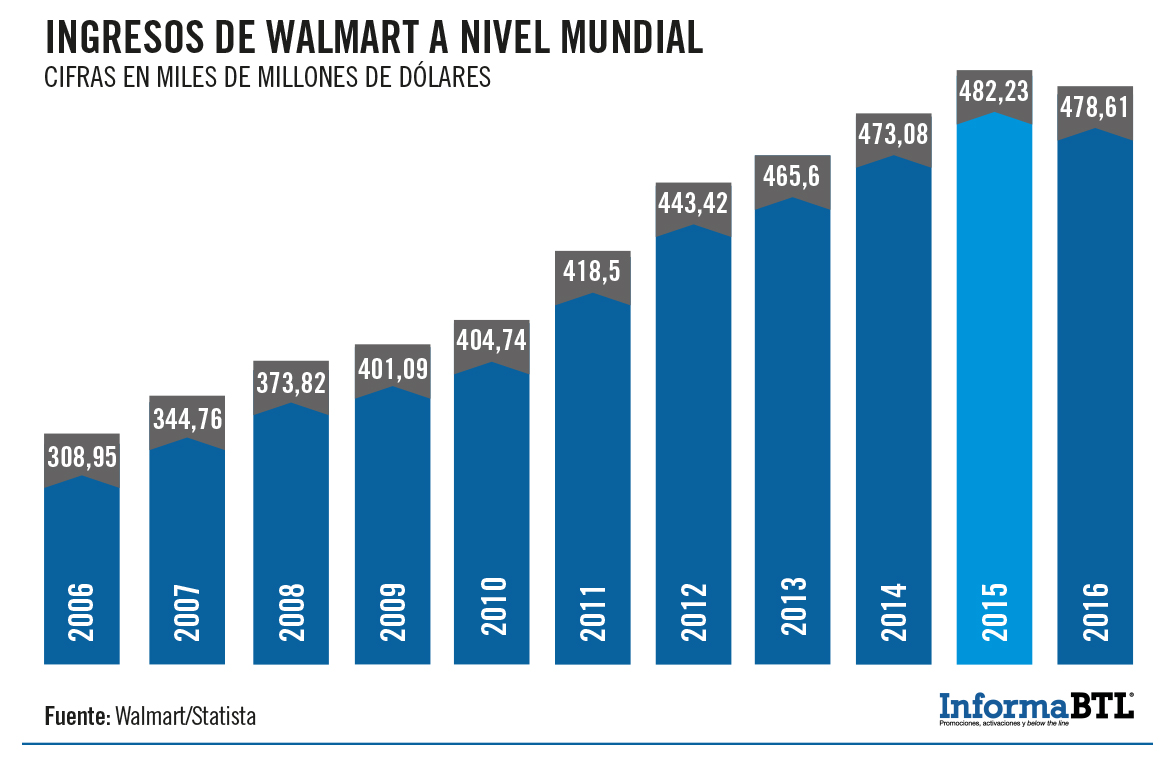 ingresos-walmart
