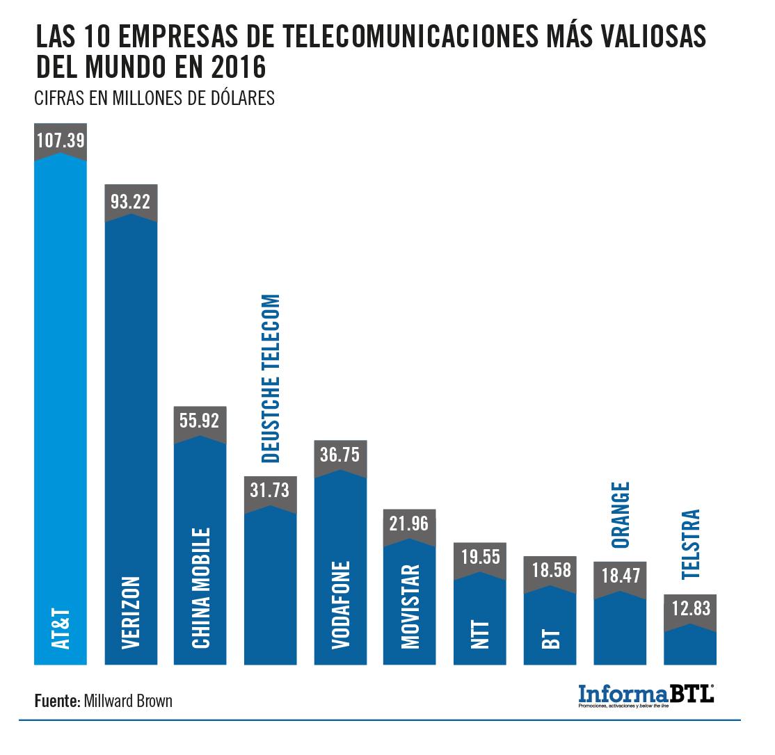 marcas de telecomunicaciones 2016