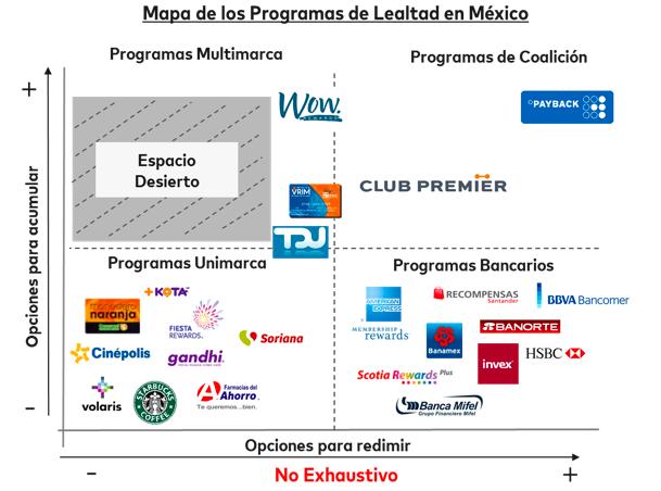Mapa de los programas de lealtad en Mexico
