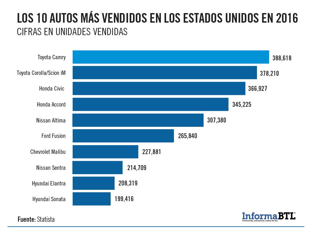 Autos más vendidos en el 2016 en Estados Unidos