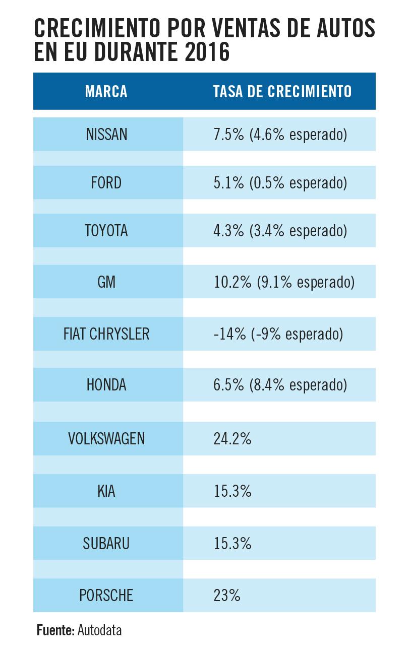 crecimiento autos
