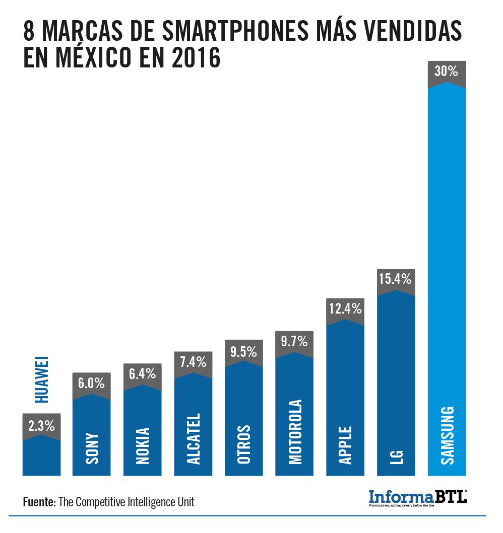 8 marcas smartphones mas venidas en Mexico