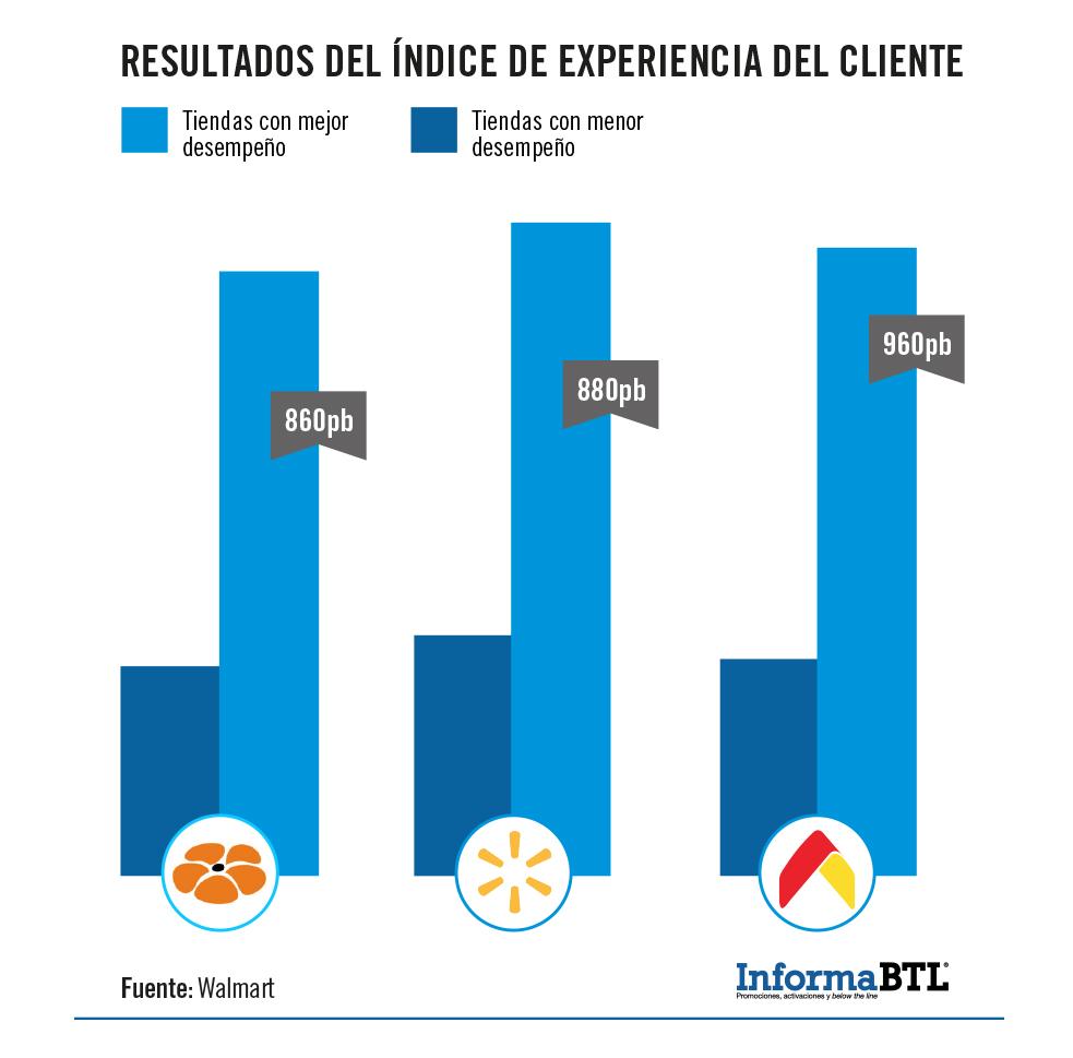 Walmart índice de experiencia en el consumidor