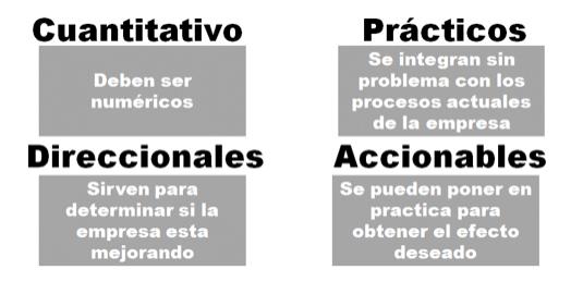 Requisitos de los KPIs