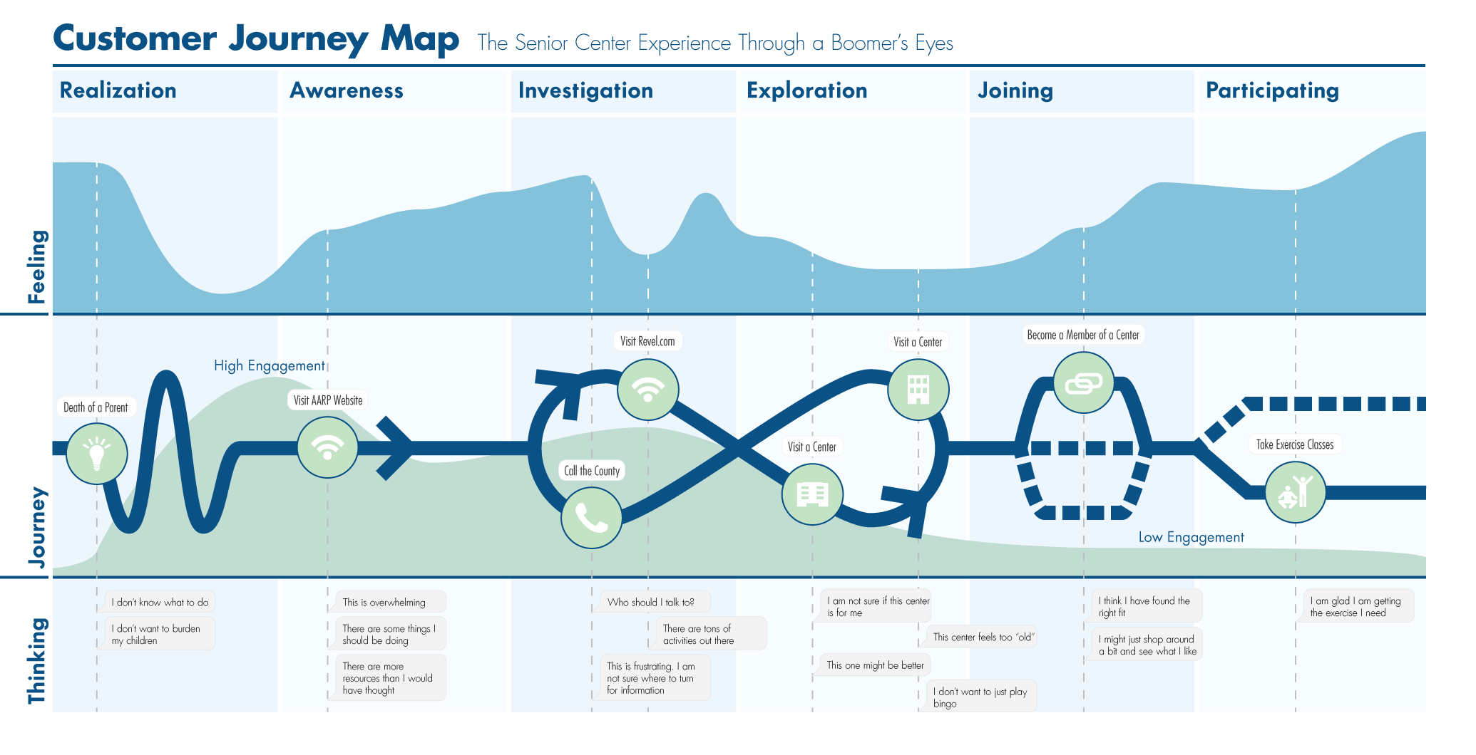 customer-journey-map-uno