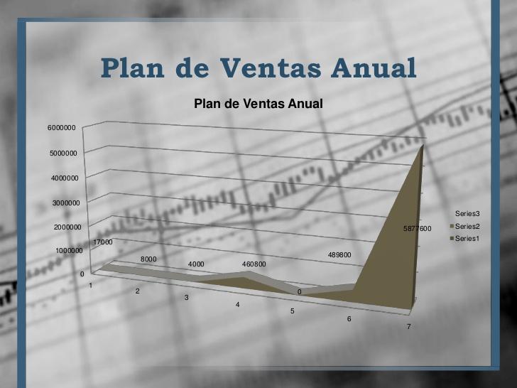 Plan de ventas en gráfica anual