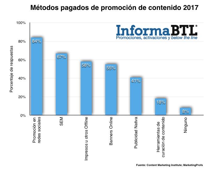 Metodos pagados de promocion de contenido 2017
