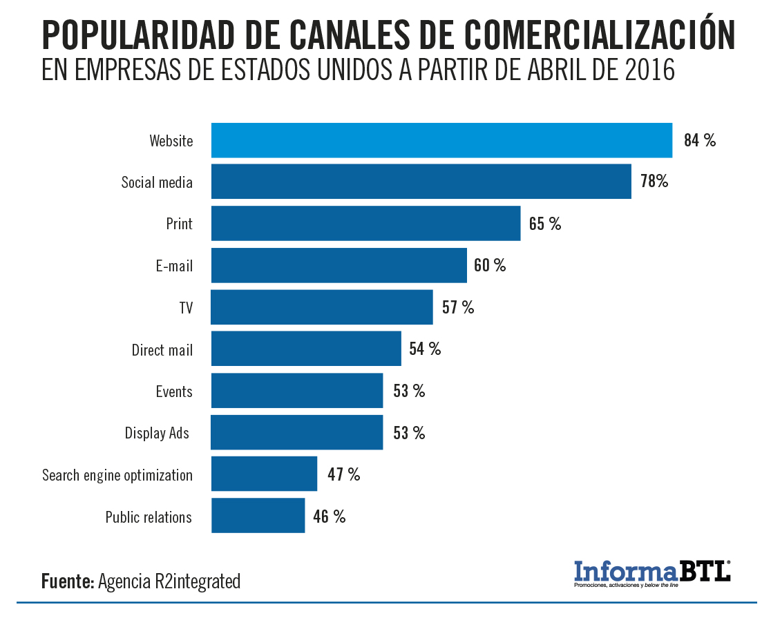 canales populares marketing