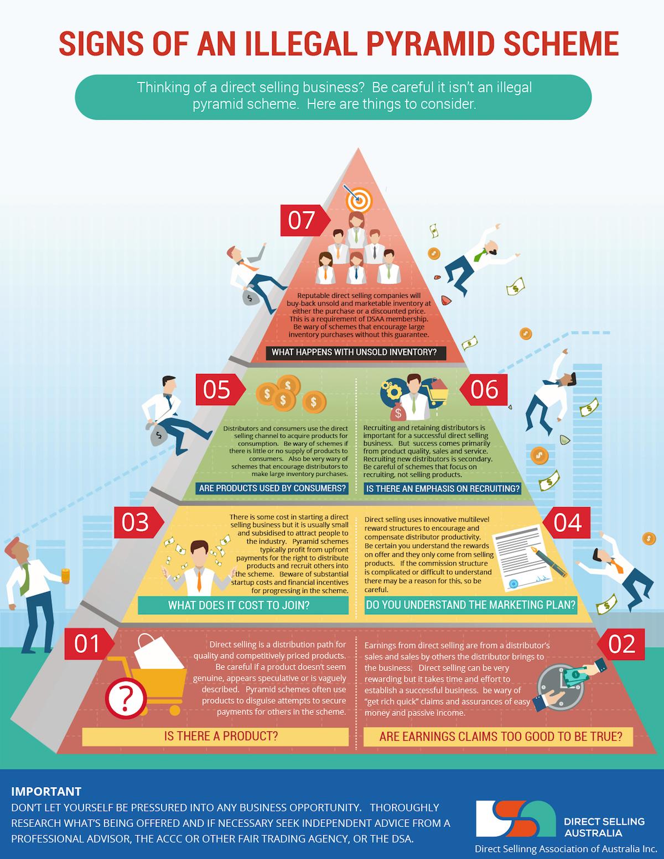 Así funciona un esquema piramidal
