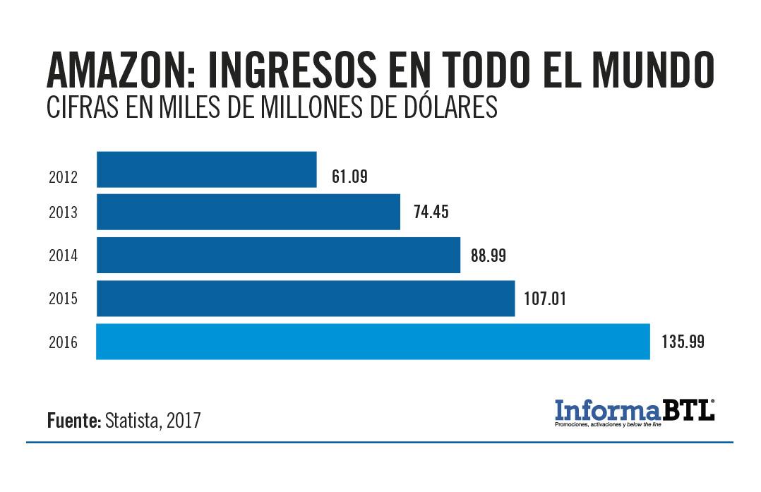 AMAZON EN ESPAÑOL PRECIOS EN DOLARES