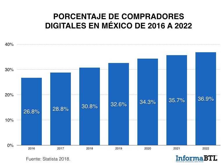 compradores digitales 2016 a 2022