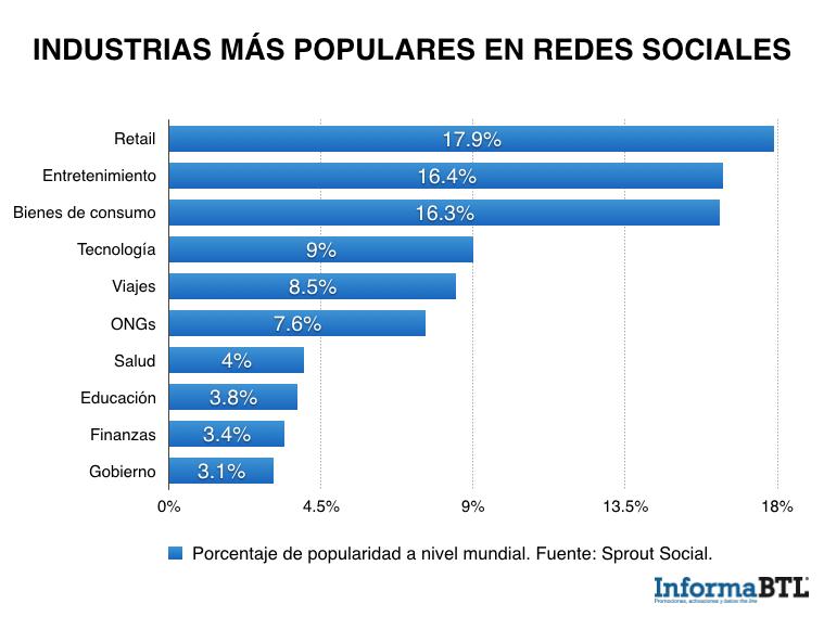 industrias redes sociales