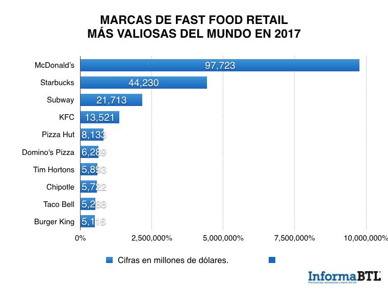 marcas más valiosas del fast food retail