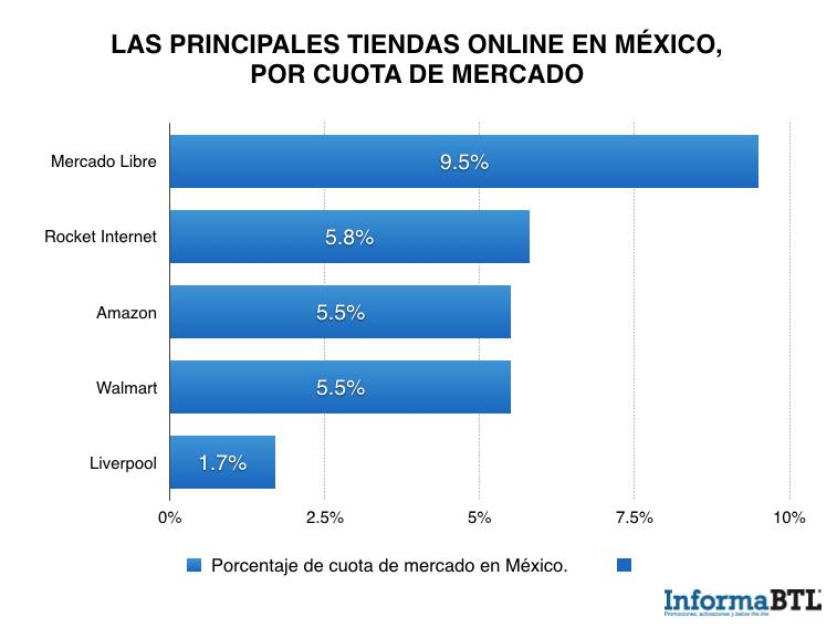 market share ecommerce