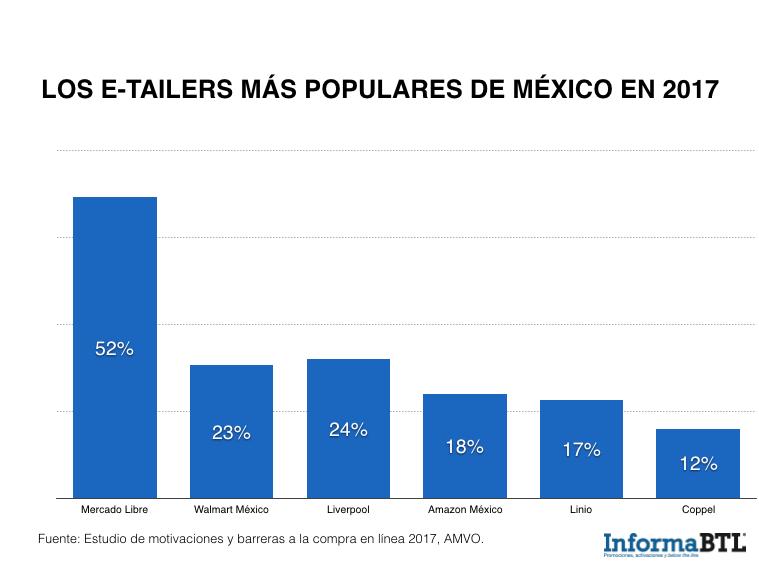 etailers mexico 2017