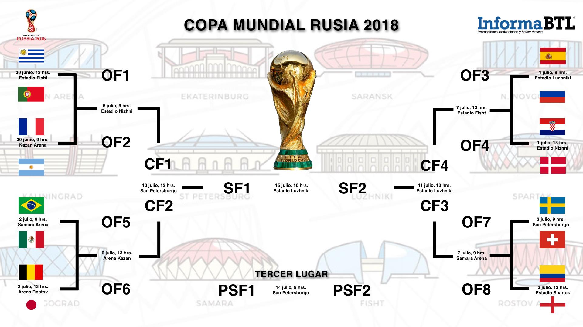 Calendario octavos de final - Copa del Mundo Rusia 2018