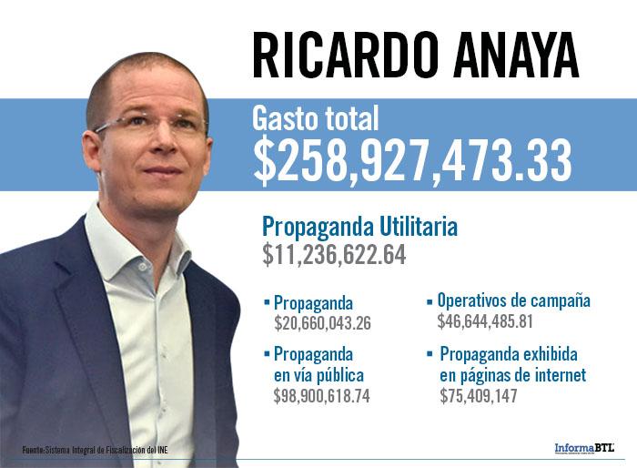 Gastos de campaña de Ricardo Anaya