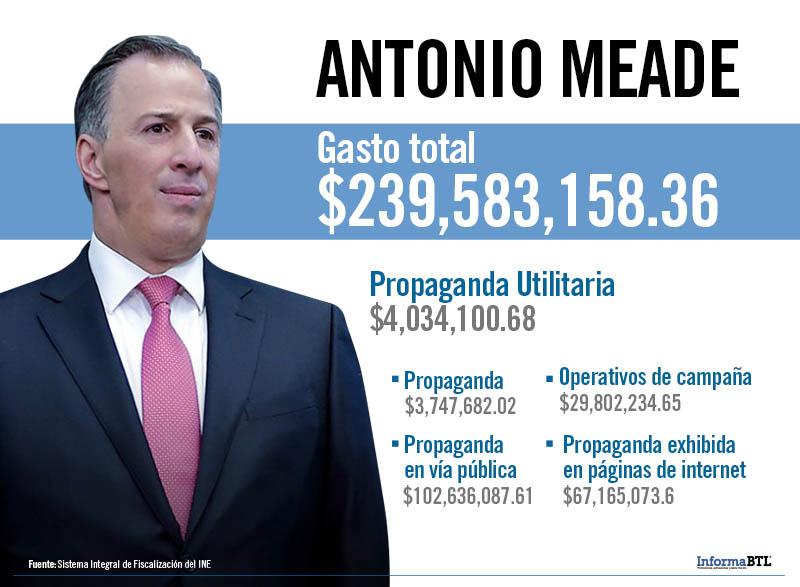 Gastos de campaña de José Antonio Meade