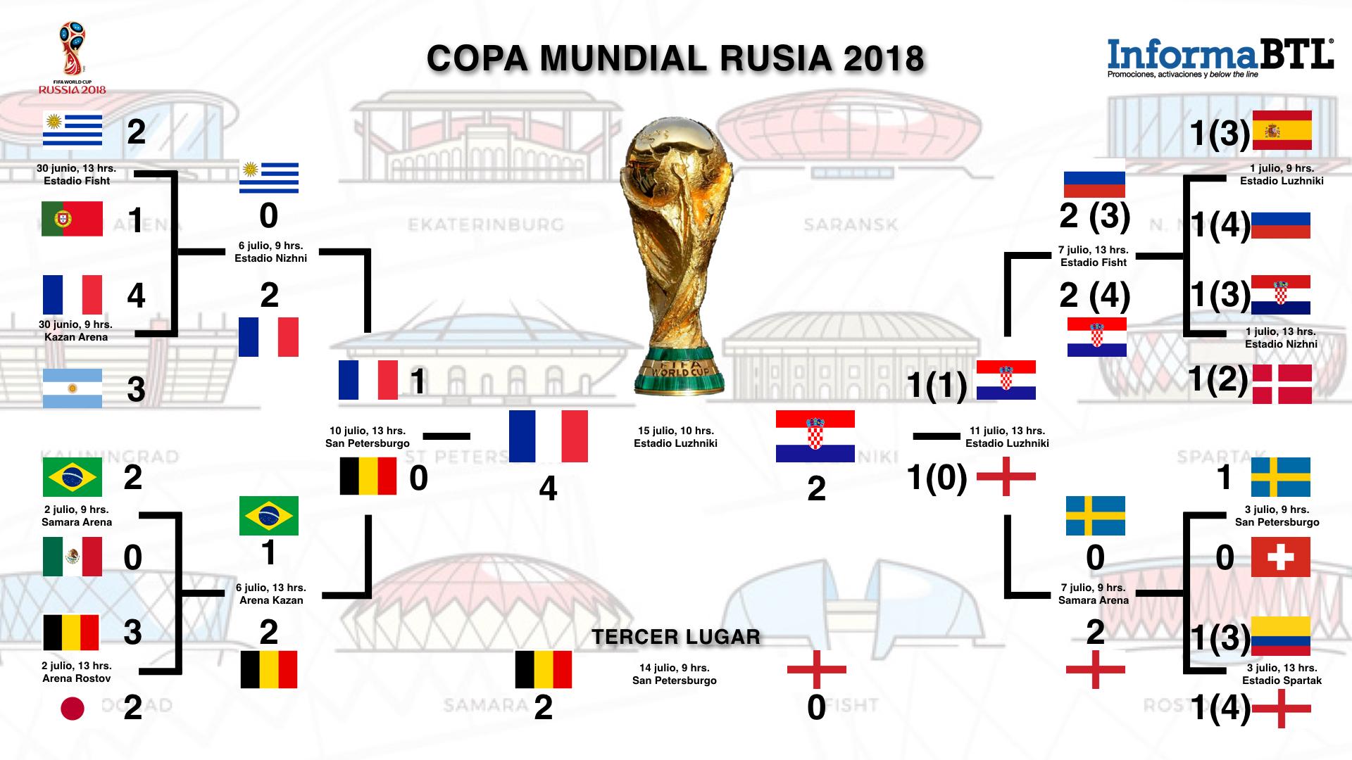 Final Copa del Mundo, Rusia 2018