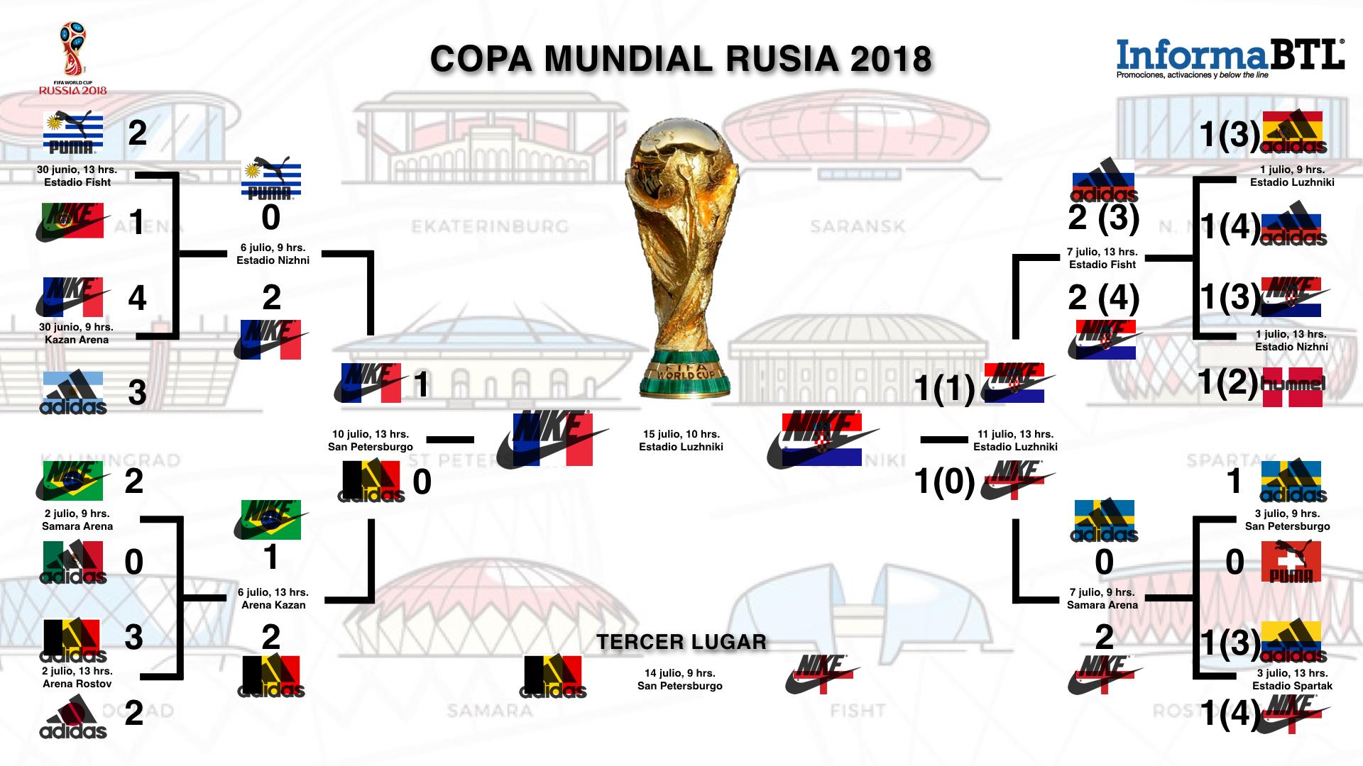 Rusia 2018 - Mundial de las marcas