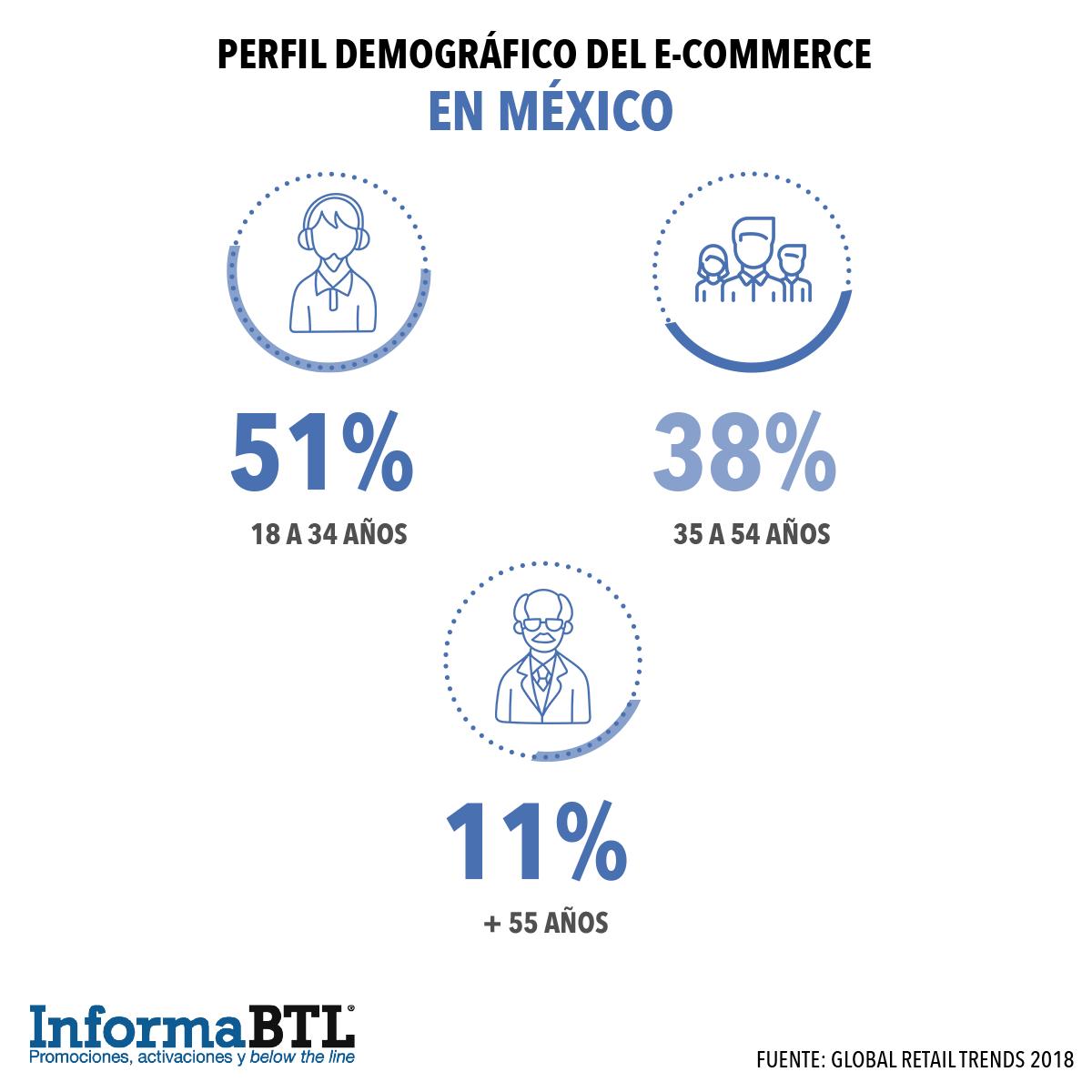 Perfil demográfico del e-commerce en México