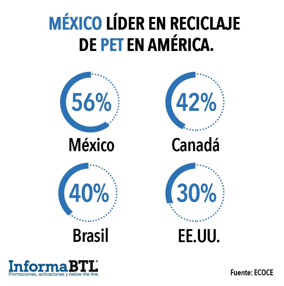 México es líder de reciclaje de pet en América