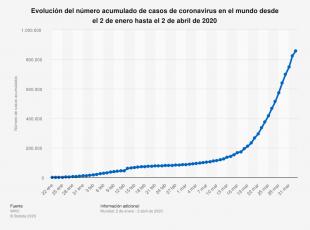 Gráfica del crecimiento epidemiológico del COVID19