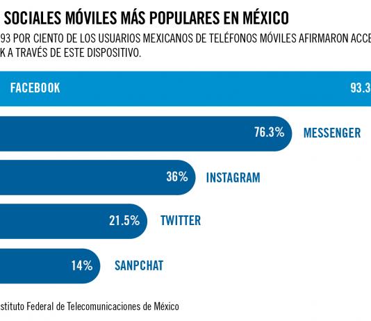 Redes sociales móviles más populares en México