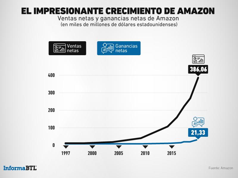 Incremento de ventas de Amazon