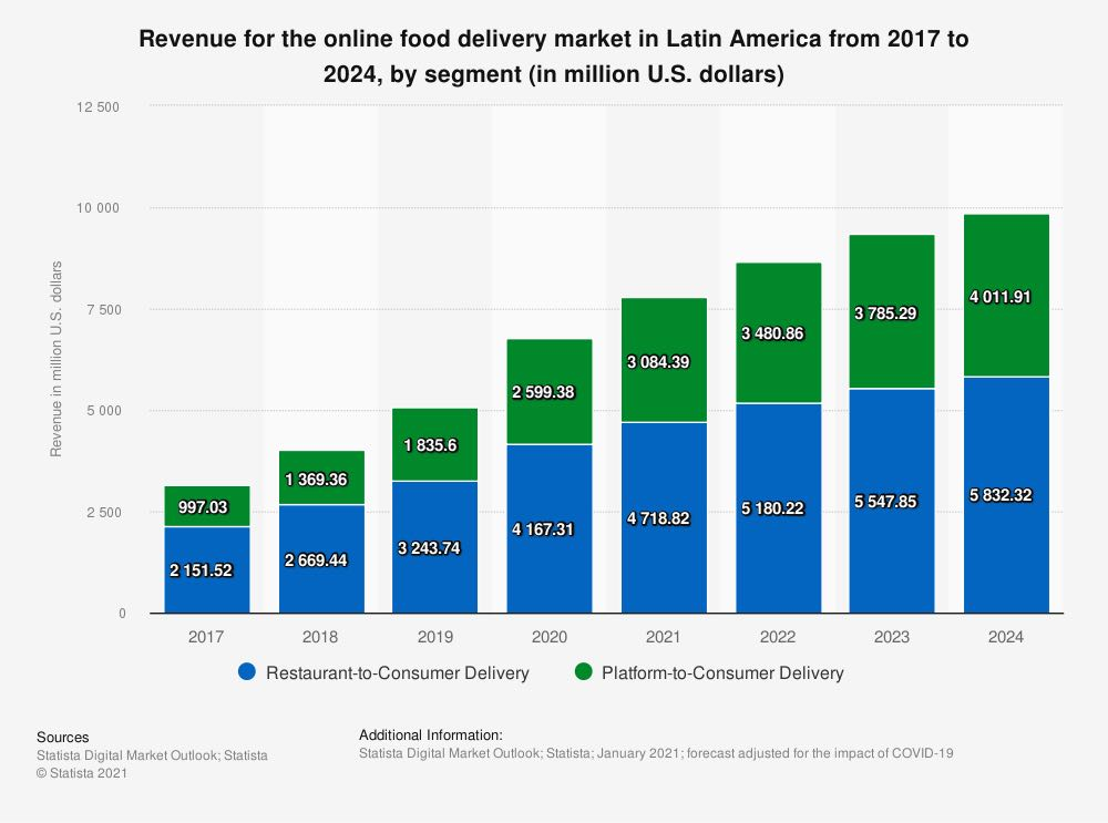 Modelorama NOW - Delivery Market Latam