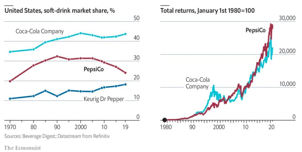 Market Share Pepsi vs Coca-Cola